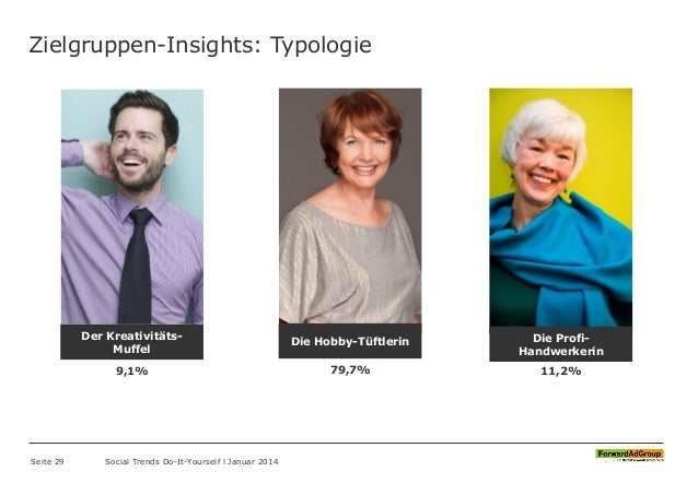 Zielgruppen-Insights: Typologie Seite 29 Social Trends Do-It-Yourself l Januar 2014 79,7% Die Hobby-Tüftlerin 11,2% Die Pr...