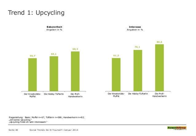 Trend 1: Upcycling Seite 40 Social Trends Do-It-Yourself l Januar 2014 56,7 60,1 68,3 Der Kreativitäts- Muffel Die Hobby-T...