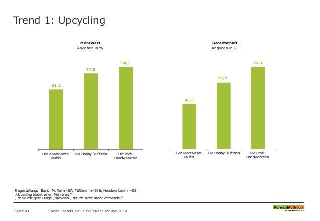 Trend 1: Upcycling Seite 41 Social Trends Do-It-Yourself l Januar 2014 61,2 77,5 84,1 Der Kreativitäts- Muffel Die Hobby-T...