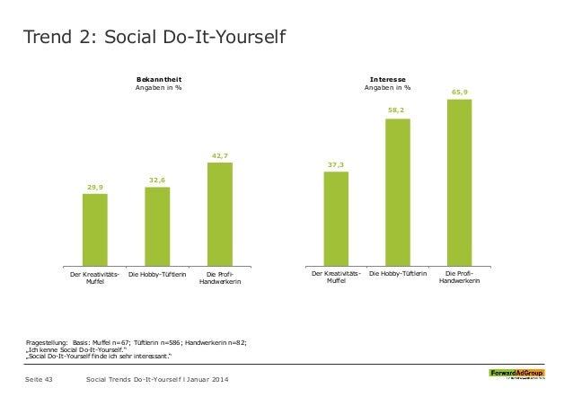 Trend 2: Social Do-It-Yourself Seite 43 Social Trends Do-It-Yourself l Januar 2014 29,9 32,6 42,7 Der Kreativitäts- Muffel...