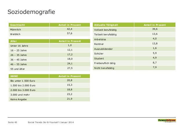 Soziodemografie Seite 45 Social Trends Do-It-Yourself l Januar 2014 Geschlecht Anteil in Prozent Männlich 42,4 Weiblich 57...