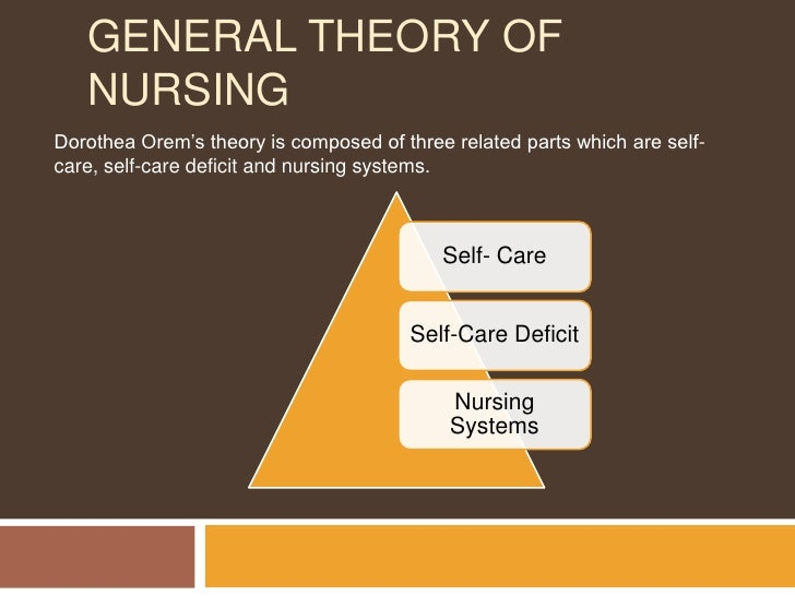 orems theory Orem's self-care deficit theory of nursing is a grand theory and it comprises of three related theories ie theory of self-care, the self-care deficit theory, and the theory of nursing systems assimilated within the three theories, there are six core concepts and one marginal concept.
