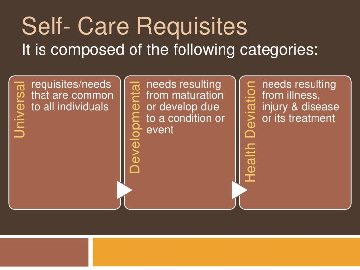 orem self care Under orem's model self-care has limits when its possibilities have been exhausted therefore making professional care legitimate these deficits in self-care are seen as shaping the best role a nurse may provide there are two phases in orem's self-care the investigative and decision-making phase and the production phase.