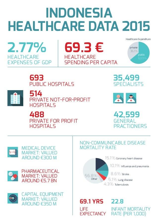 2.77% HEALTHCARE EXPENSES OF GDP 69.3 € HEALTHCARE SPENDING PER CAPITA 693 PUBLIC HOSPITALS 514 PRIVATE NOT-FOR-PROFIT HOS...