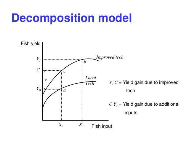 Estimation Techniques - Overview