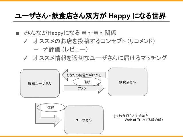 ユーザさん・飲食店さん双方が Happy になる世界 ■ みんながHappyになる Win-Win 関係 ✓ オススメのお店を投稿するコンセプト (リコメンド) − ≠評価 (レビュー) ✓ オススメ情報を適切なユーザさんに届けるマッチング 投...