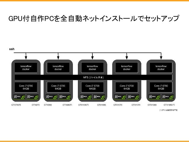 GPU付自作PCを全自動ネットインストールでセットアップ