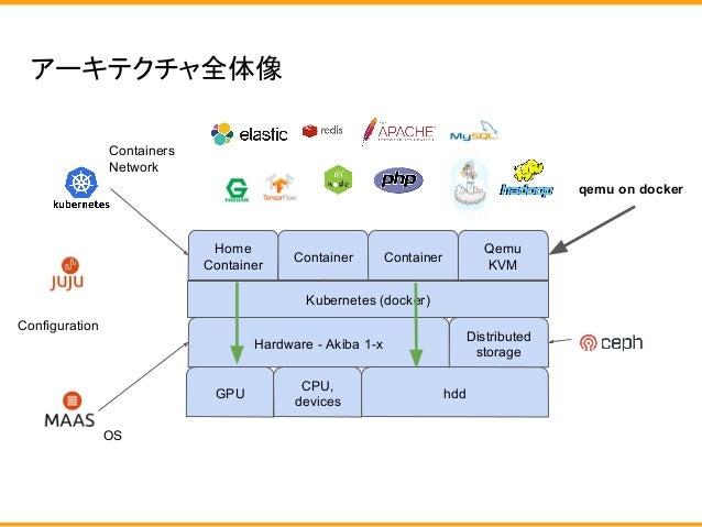 アーキテクチャ全体像 Hardware - Akiba 1-x OS hdd Distributed storage Container Home Container Containers Network GPU CPU, devices Co...