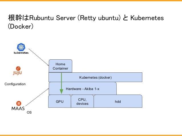 根幹はRubuntu Server (Retty ubuntu) と Kubernetes (Docker) Hardware - Akiba 1-x OS hdd Home Container GPU CPU, devices Configu...