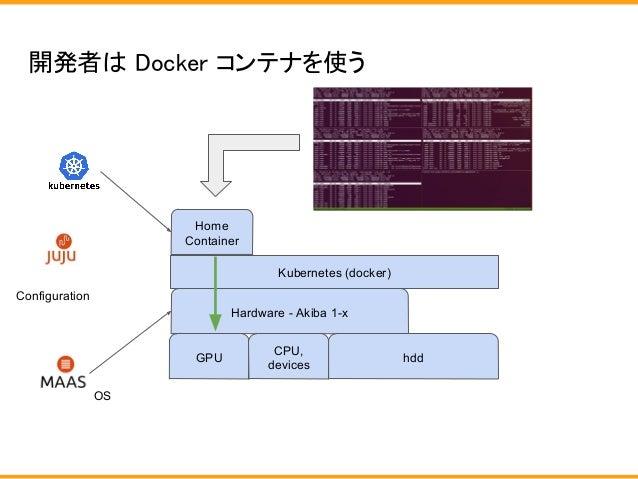 開発者は Docker コンテナを使う Hardware - Akiba 1-x OS hdd Home Container GPU CPU, devices Configuration Kubernetes (docker)