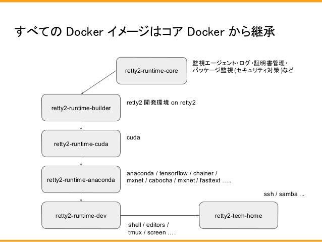 すべての Docker イメージはコア Docker から継承 retty2-runtime-core retty2-runtime-cuda retty2-runtime-anaconda retty2-runtime-builder ret...