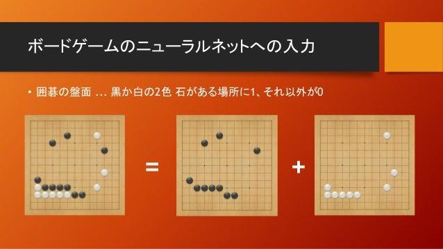 ボードゲームのニューラルネットへの入力 • 囲碁の盤面 ... 黒か白の2色 石がある場所に1、それ以外が0 = +