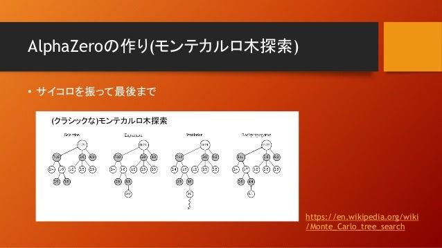 AlphaZeroの作り(モンテカルロ木探索) • サイコロを振って最後まで https://en.wikipedia.org/wiki /Monte_Carlo_tree_search (クラシックな)モンテカルロ木探索