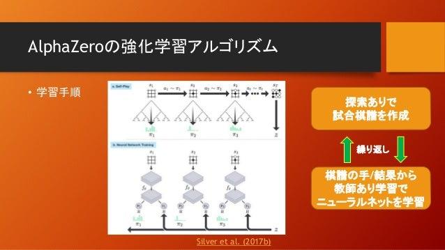 AlphaZeroの強化学習アルゴリズム • 学習手順 探索ありで 試合棋譜を作成 棋譜の手/結果から 教師あり学習で ニューラルネットを学習 繰り返し Silver et al. (2017b)
