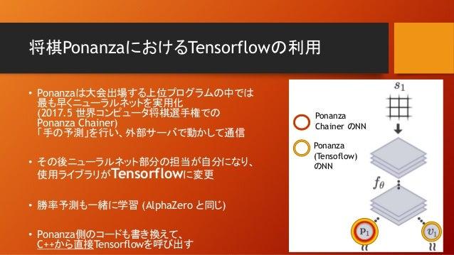 将棋PonanzaにおけるTensorflowの利用 • Ponanzaは大会出場する上位プログラムの中では 最も早くニューラルネットを実用化 (2017.5 世界コンピュータ将棋選手権での Ponanza Chainer) 「手の予測」を行い...