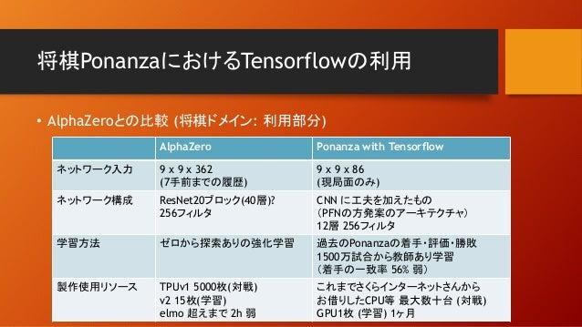 将棋PonanzaにおけるTensorflowの利用 • AlphaZeroとの比較 (将棋ドメイン: 利用部分) AlphaZero Ponanza with Tensorflow ネットワーク入力 9 x 9 x 362 (7手前までの履歴...