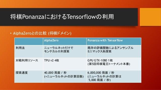 将棋PonanzaにおけるTensorflowの利用 • AlphaZeroとの比較 (将棋ドメイン) AlphaZero Ponanza with Tensorflow 利用法 ニューラルネットだけで モンテカルロ木探索 既存の評価関数による...