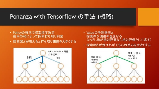 Ponanza with Tensorflow の手法 (概略) • Policyの確率で探索順序決定 確率の和によって探索打ち切り判定 • 探索深さが増えると打ち切り閾値を大きくする • Valueの予測勝率と 探索の予測勝率を混ぜる (ただ...