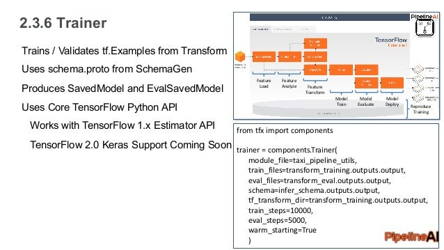 Hands-on Learning with KubeFlow + Keras/TensorFlow 2 0 + TF Extended …