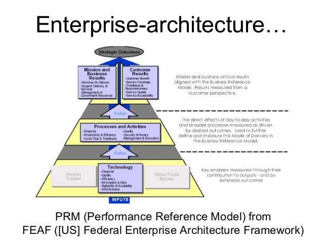 Bridging Enterprise Architecture And Systems Thinking