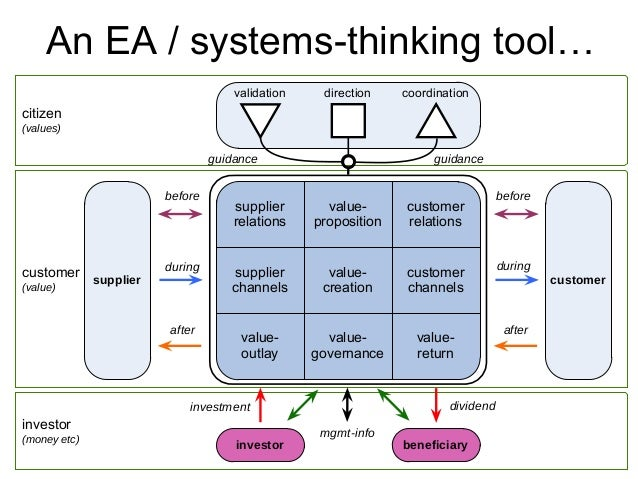 Bridging enterprise-architecture and systems-thinking Slide 2