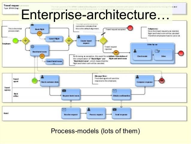 Marvelous Enterprise Architectureu2026 Process Models (lots Of Them) ... Home Design Ideas