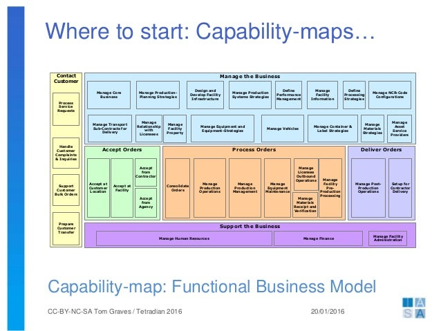 It capability map pictures to pin on pinterest pinsdaddy for Business capability map template