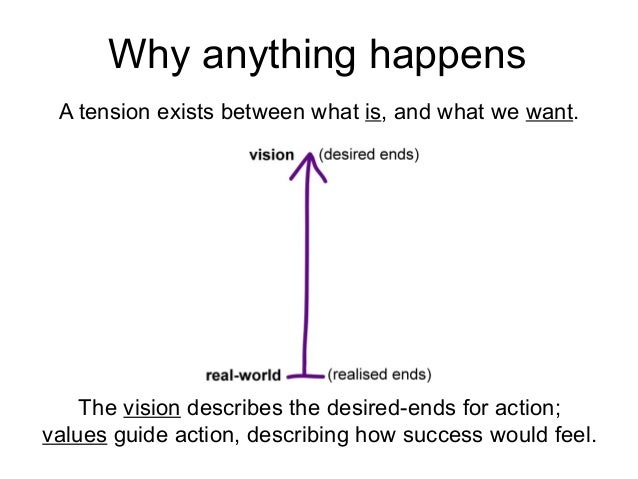 A tension exists between what is, and what we want. The vision describes the desired-ends for action; values guide action,...