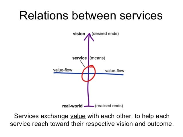Services exchange value with each other, to help each service reach toward their respective vision and outcome. Relations ...