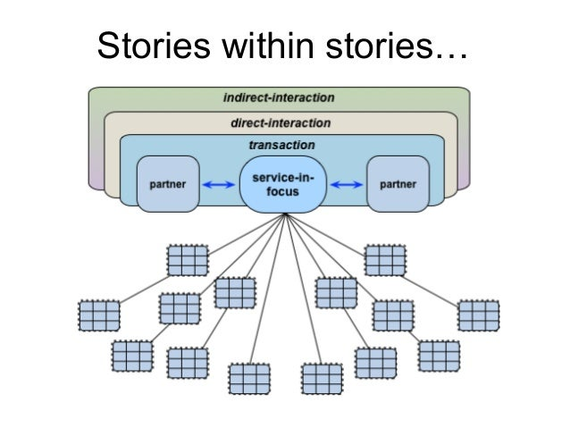 Stories within stories…