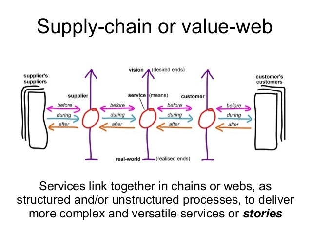 Services link together in chains or webs, as structured and/or unstructured processes, to deliver more complex and versati...