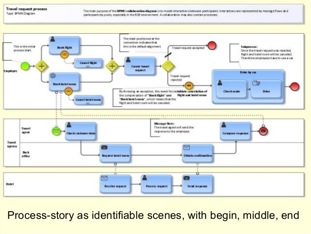Scenes in the story Process-story as identifiable scenes, with begin, middle, end
