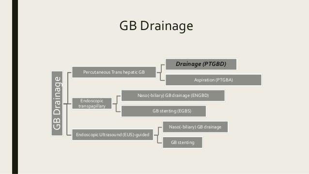 GB Drainage GBDrainage PercutaneousTrans hepatic GB Drainage (PTGBD) Aspiration (PTGBA) Endoscopic transpapillary Naso(-bi...