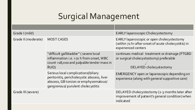 Surgical Management Grade I (mild) EARLY laparoscopicCholecystectomy Grade II (moderate) MOST CASES EARLY laparoscopic or ...