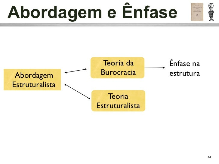 Abordagem e Ênfase                   Teoria da      Ênfase na Abordagem        Burocracia      estruturaEstruturalista    ...