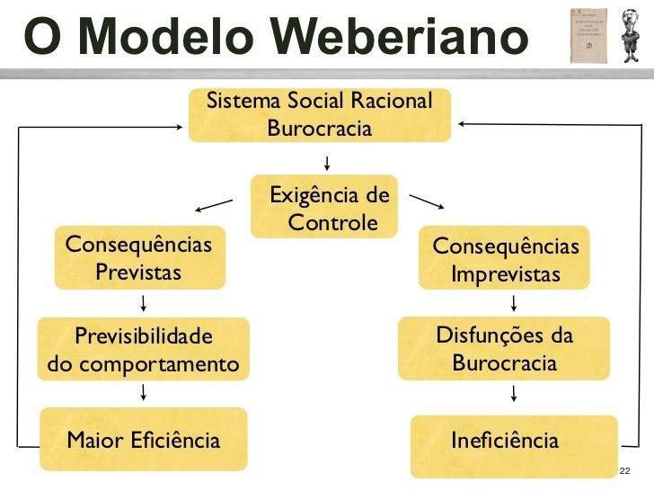 O Modelo Weberiano              Sistema Social Racional                    Burocracia                    Exigência de     ...