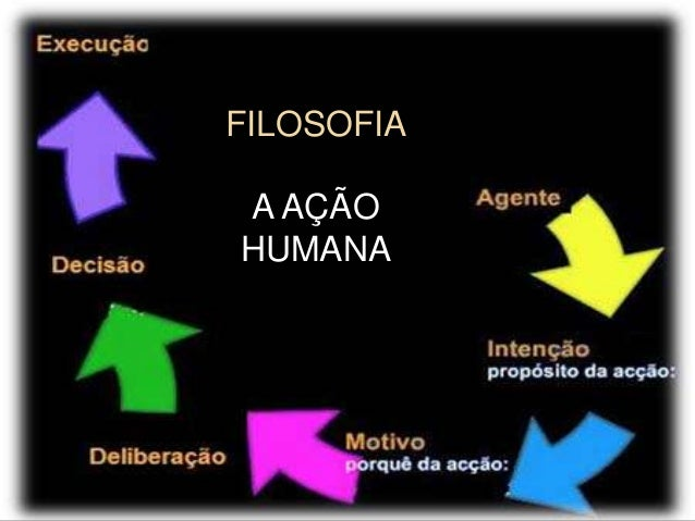 FILOSOFIA A AÇÃO HUMANA