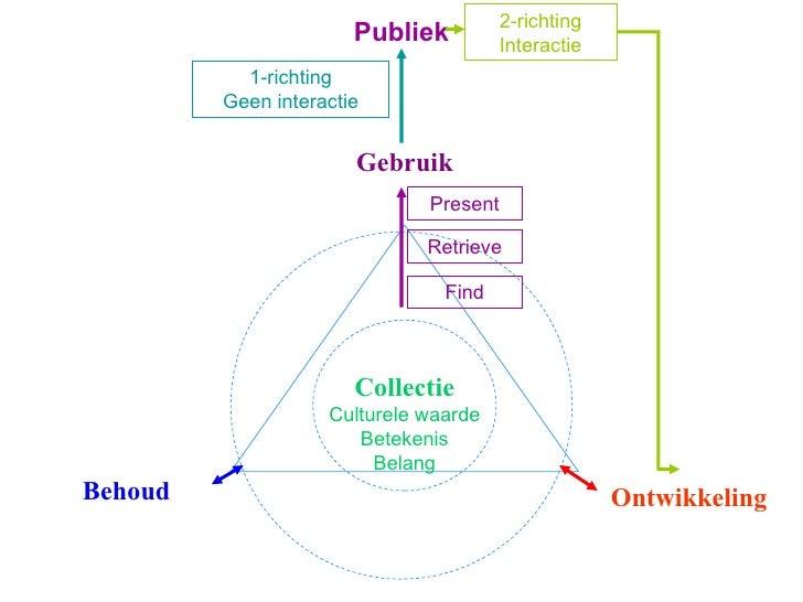 Gebruik Behoud Ontwikkeling Collectie Culturele waarde Betekenis Belang Find Retrieve Present Publiek 2-richting Interacti...