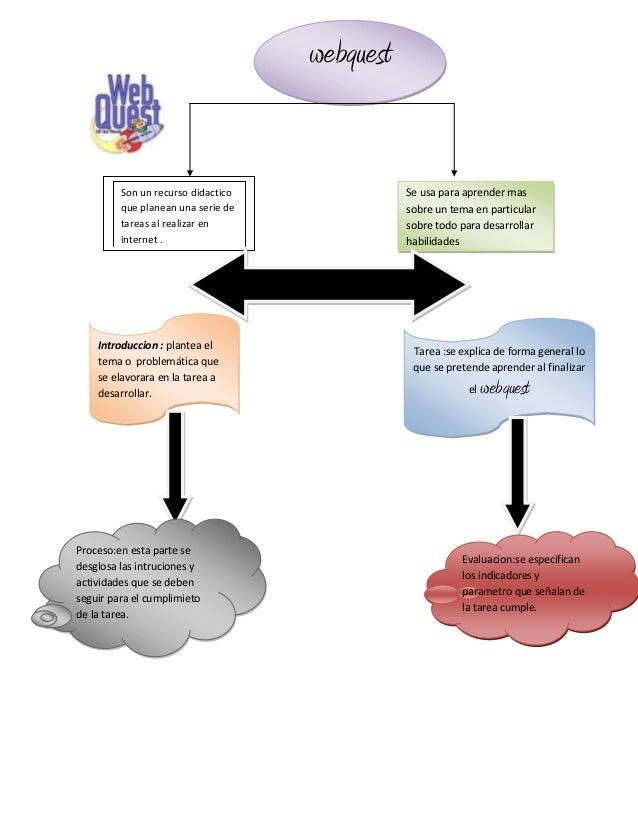 webquest         Son un recurso didactico              Se usa para aprender mas         que planean una serie de          ...