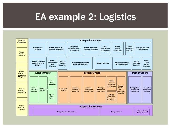 Exceptional EA Example 2: Logistics ... Good Looking