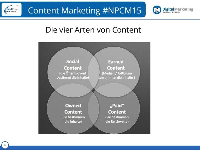 Referent 10 Content Marketing #NPCM15 Die vier Arten von Content