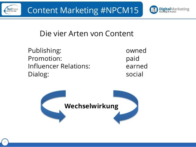 Referent 11 Content Marketing #NPCM15 Die vier Arten von Content Publishing: owned Promotion: paid Influencer Relations: e...