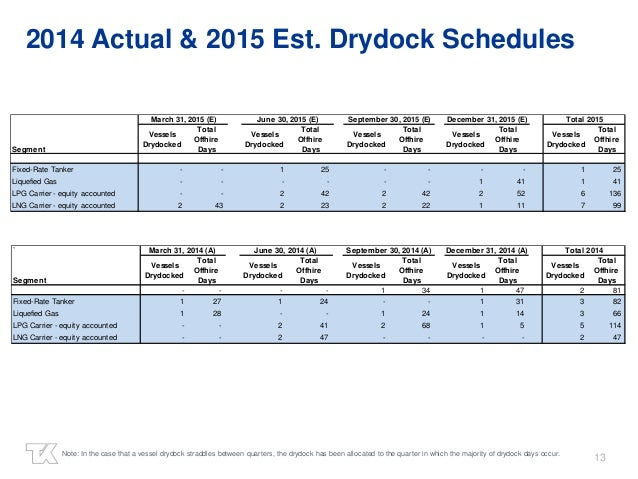 13 2014 Actual & 2015 Est. Drydock Schedules Note: In the case that a vessel drydock straddles between quarters, the drydo...