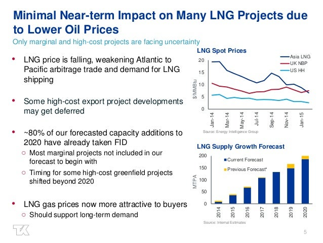 5 Minimal Near-term Impact on Many LNG Projects due to Lower Oil Prices Only marginal and high-cost projects are facing un...