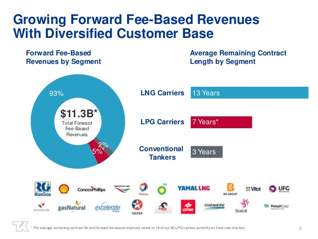 6 5% 93% 2% Growing Forward Fee-Based Revenues With Diversified Customer Base * The average remaining contract life and fo...