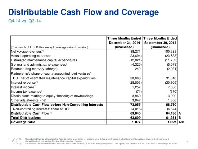 7 Distributable Cash Flow and Coverage Q4-14 vs. Q3-14 1) See Adjusted Operating Results in the Appendix to this presentat...