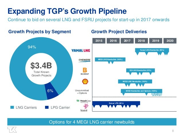 8 6% 94% Expanding TGP's Growth Pipeline Continue to bid on several LNG and FSRU projects for start-up in 2017 onwards $3....
