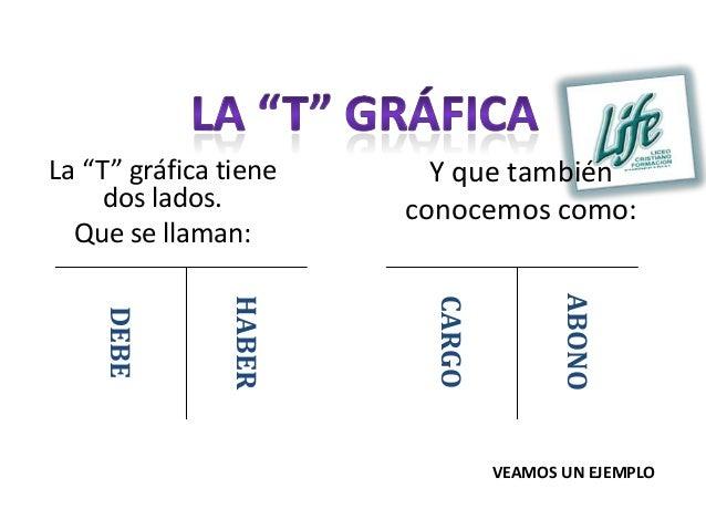"""La """"T"""" gráfica tiene     Y que también    dos lados.         conocemos como:  Que se llaman:                              ..."""