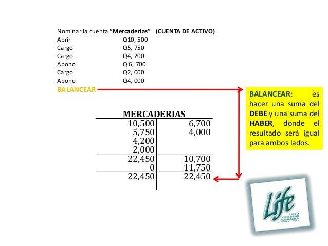 """Nominar la cuenta """"Mercaderías"""" (CUENTA DE ACTIVO)Abrir                Q10, 500Cargo                Q5, 750Cargo          ..."""