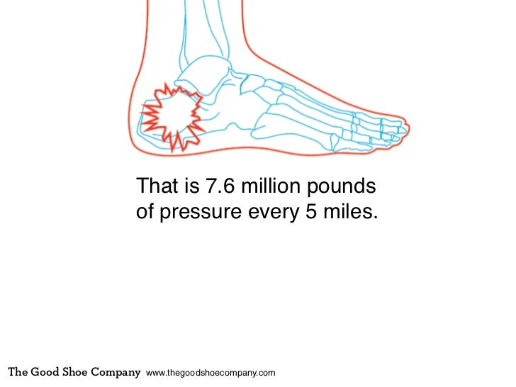 That is 7.6 million pounds                    of pressure every 5 miles.The Good Shoe Company   www.thegoodshoecompany.com